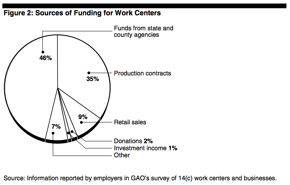 Sources of Funding for Work Centers Funds from state and county agencies 46% Production contracts 35% Retail sales 9% Donations 2% Investment income 1% Other 7%