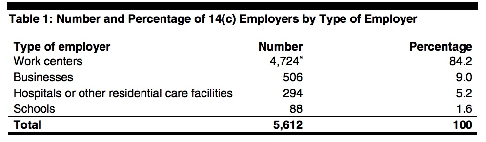 Table 1: Number and Percentage of 14(c) Employers by Type of Employer Type of employer Number Percentage Work centers 4,724 84.2 Businesses 506 9.0 Hospitals or other residential care facilities 294 5.2 Schools 88 1.6 Total 5,612 100